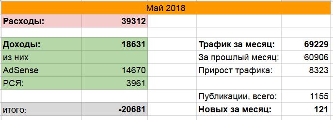 Финстрип за май 2018
