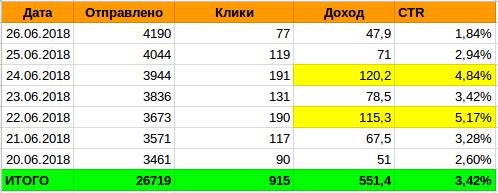 PushProfit статистика доходов