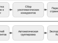 Схема парсинга