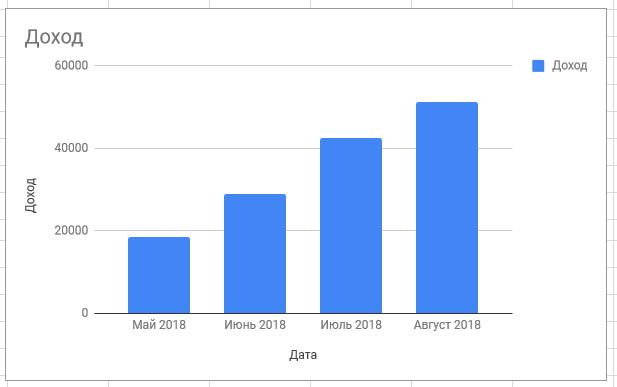 График дохода