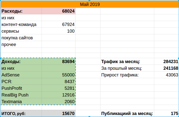 Общая статистика - май 2019